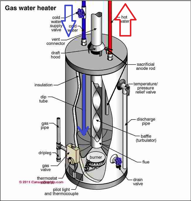 no hot water  hot water pressure loss troubleshooting