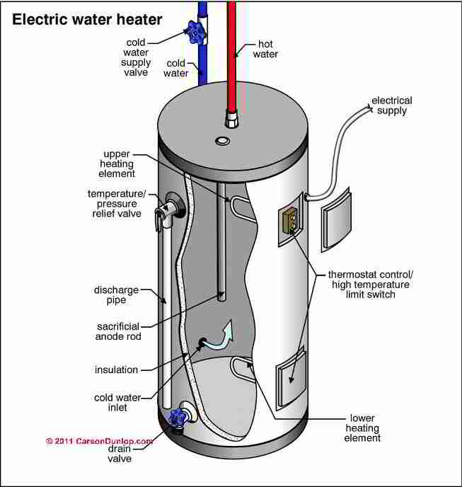 electric water heater schematic (c) carson dunlop associates
