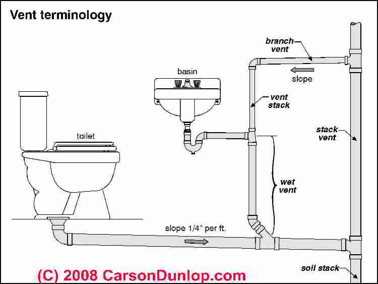 plumbing vents code, definitions, specifications of types of vents Air Vent Function plumbing vent terminology sketch (c) carson dunlop associates