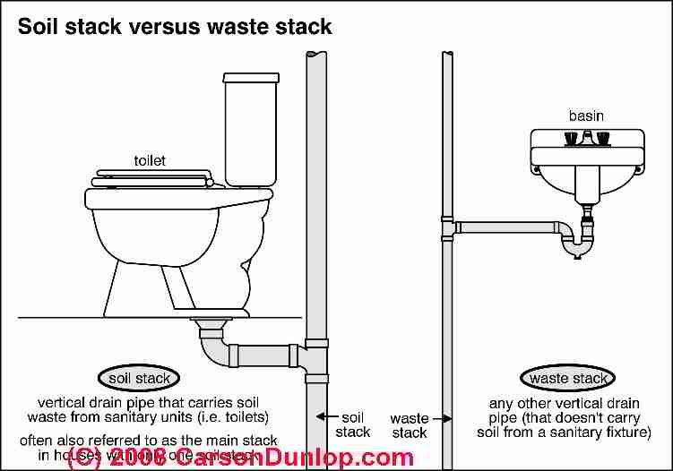 Plumbing Vents: Code, definitions, specifications of types ...