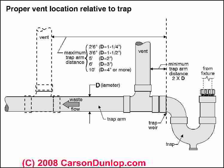 Schematic Sketch Of Distance Allowed Between A Plumging Fixture And Vent  Piping (C) Carson