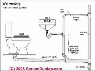 Plumbing Vents: Code, definitions, specifications of types of vents