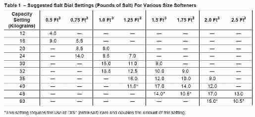 Salt dose table for water conditioner - Autotrol