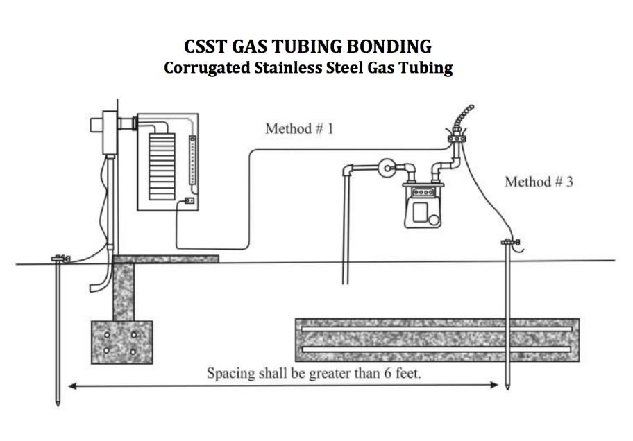 Corrugated Stainless Steel Tubing (CSST) Gas Piping