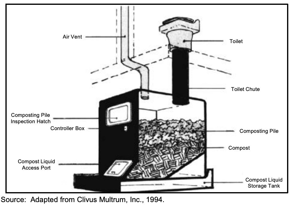Composting Toilets Choices Features How To Choose A