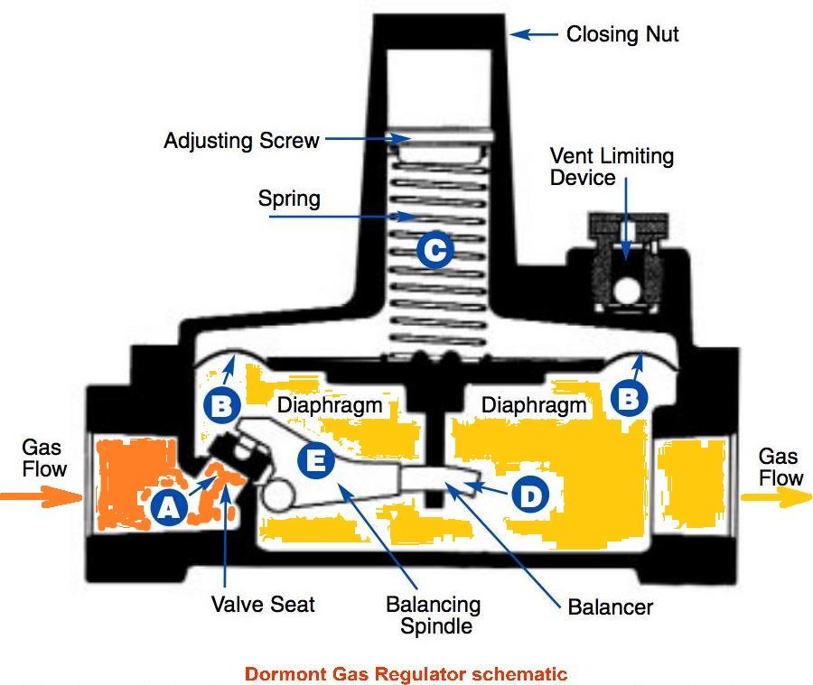 gas regulator schematic adapted from dormont gas regulator specifications,  dormont gas appliance & line pressure