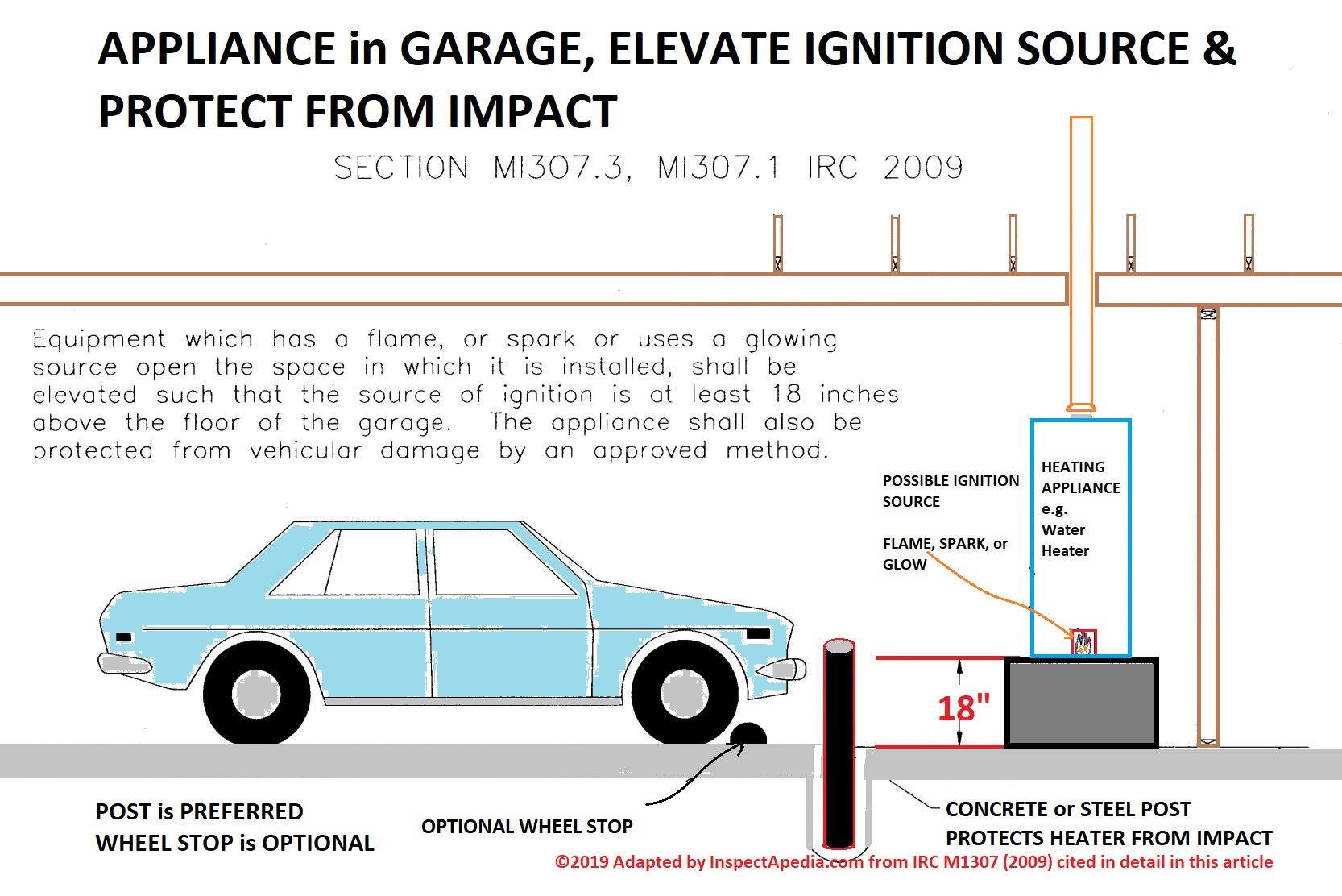 Elevate Liance In Garage Protect From Impact Adapted 2009 Irc As Per Wa