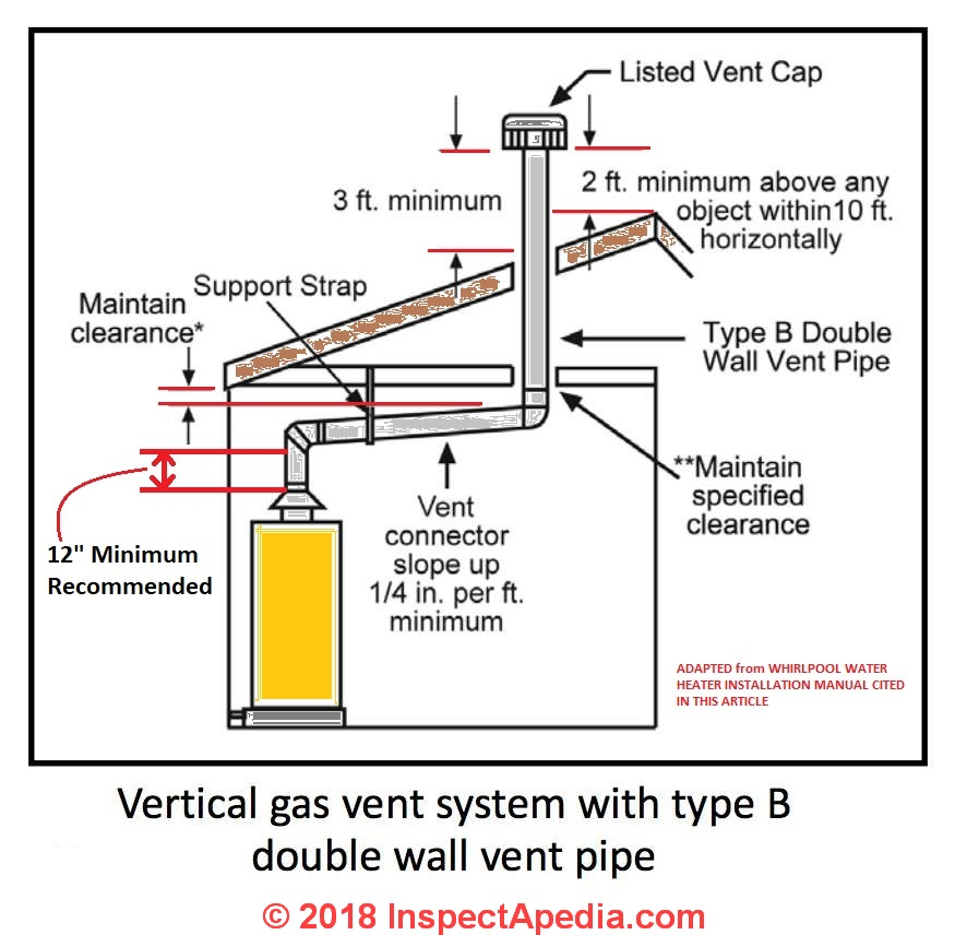 gas water heater vent codes standards rh inspectapedia com tankless water heater venting diagram direct vent water heater diagram