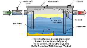 Hydromechanical grease trap illustration from BAPPG