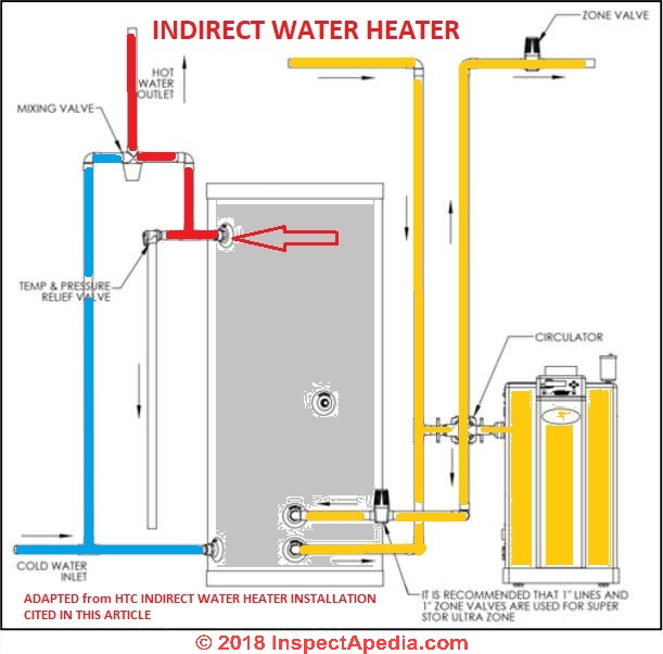 Indirect fired hot water heater faqs schematic of piping for an htc indirect water heater connected to a high efficiency heating boiler ccuart Gallery