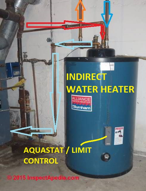 Indirect fired hot water heaters, guide to