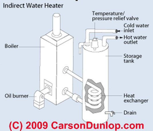 Indirect fired hot water heaters guide to indirect water heater hot water coil c carson dunlop associates ccuart Gallery