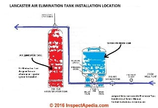 Lancaster Air Elimination Tank Installation - Lancaster Water Treatment Co. www.lancasterpump.com adapted by InspectApedia.com 2016