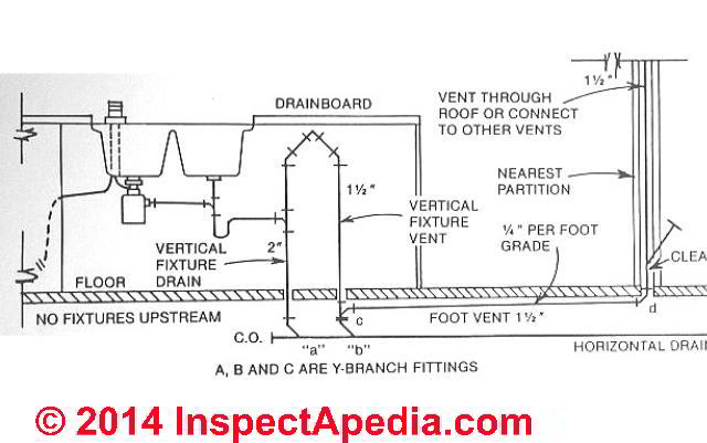 island sink drain piping venting rh inspectapedia com