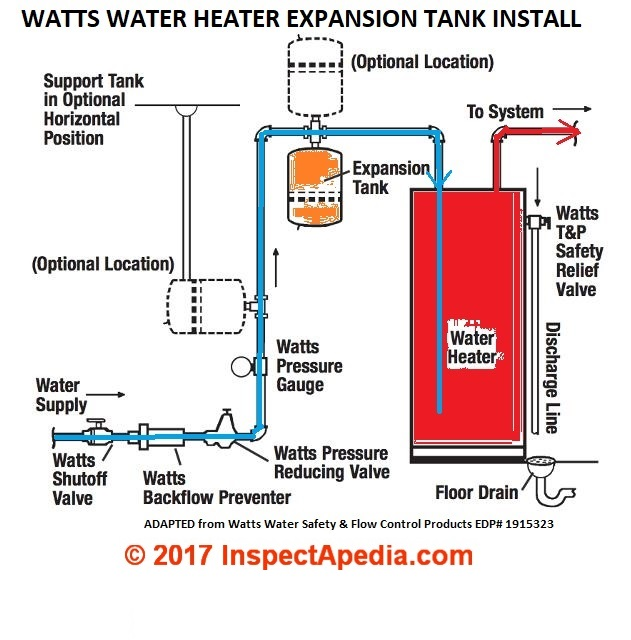 Thermal Expansion Tanks Expanson Control Valves