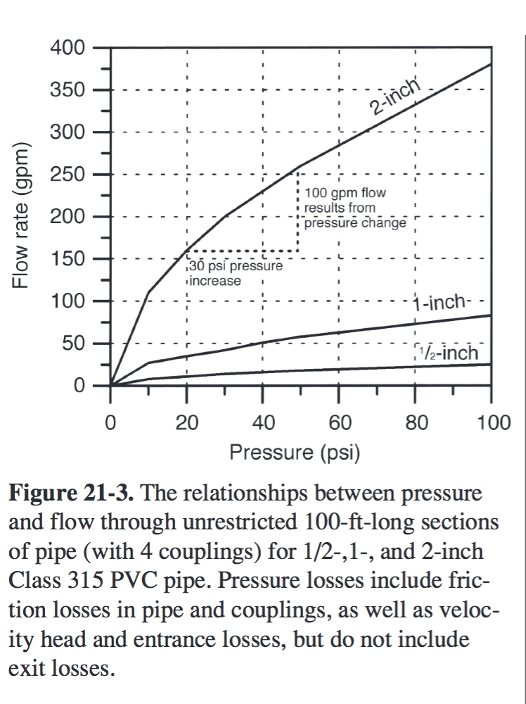 Chart relating prssure and flow inside of water pipes - InspectApedia u0026 U Florida  sc 1 st  InspectAPedia.com & Water Flow Rate Calculation u0026 Measurement Procedures Shelly Weinberg ...