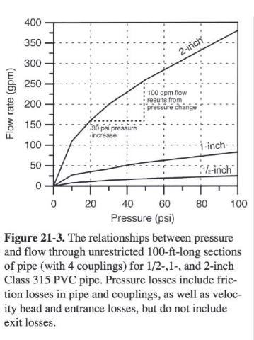 Chart relating prssure and flow inside of water pipes - InspectApedia & U Florida