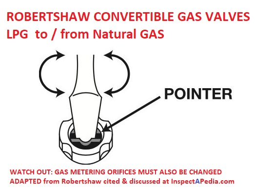 Gas Appliance Regulator Conversion How To Convert A Gas Appliance Regulator From Lp To Natural Gas Or From Natural Gas To Lpg Propane