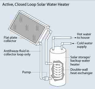 Solar hot water heater schematic - US DOE
