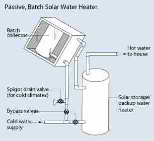 Solar hot water heating system parts design basics guide to solar hot water heater schematic us doe ccuart Gallery