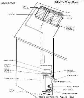 Solar water heater schematic