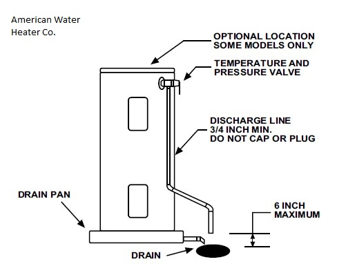 Temperature pressure relief valves on water heaters test inspect tp valve installation schematic american water heater co ccuart Image collections