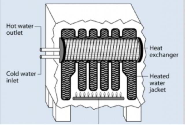 Tankless Coil For Boiler ~ Tankless coils how to install a coil or replace