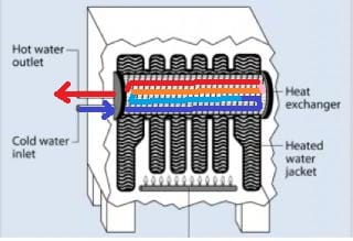Tankless coil operation, adapted from Energy.gov (C) Daniel Friedman