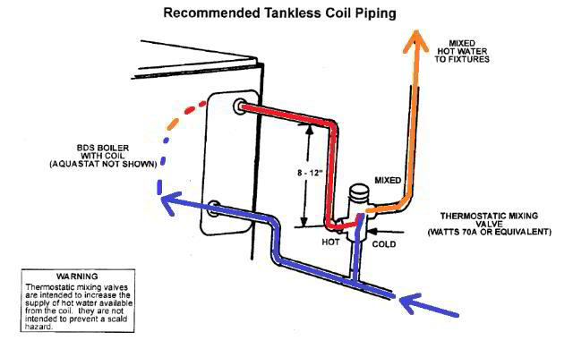 Tankless coils how to install a tankless coil or replace the