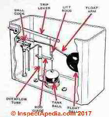 Toilet tank parts  C  DanieL FriedmanToilet Flush Mechanisms  Toilet Tanks   how they workHow Flush  . Toilet Bowl Tank Parts. Home Design Ideas