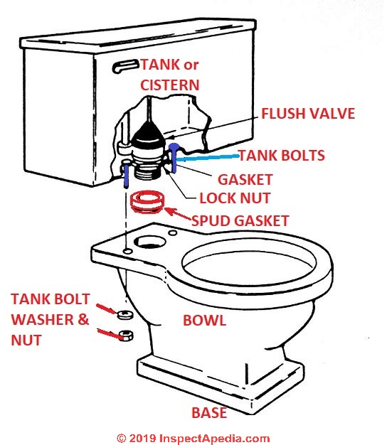replacing toilet tank parts. Toilet Installation Procedures  Details Best Practices How to install a toilet