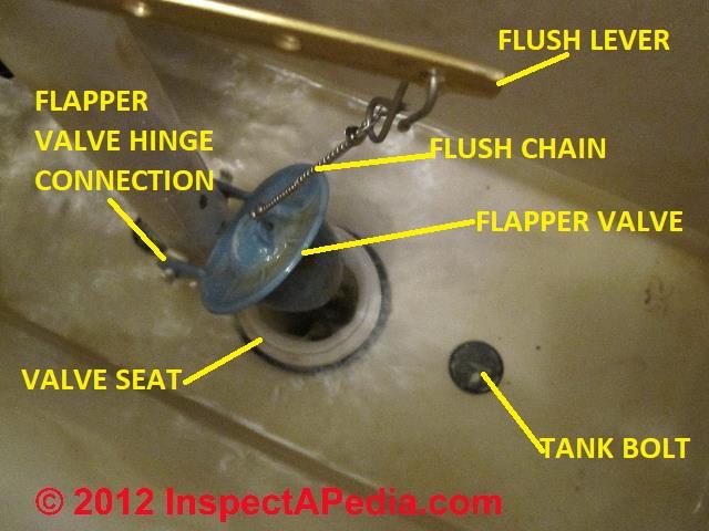 toilet tank flapper types. Flapper valve controls toilet flush  C Daniel Friedman Toilet Flush Mechanisms Tanks how they workHow