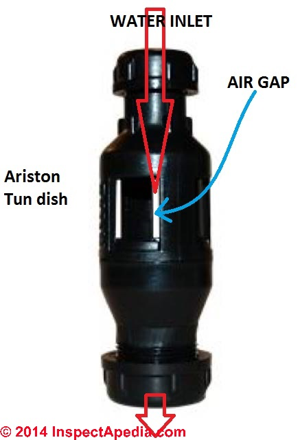 Tundish Or Tun Dish Safety Device On Water Cylinders