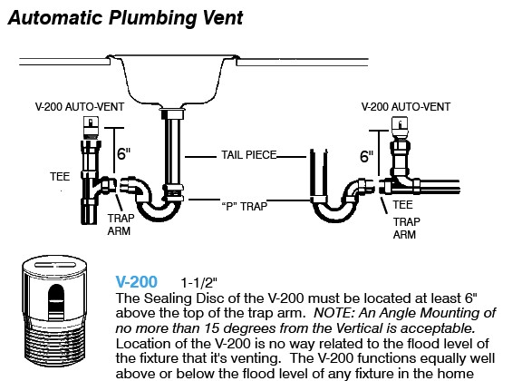 short installation instructions for the v 200 air admittance valve air admittance valve   studor vent   definition installation uses  rh   inspectapedia com