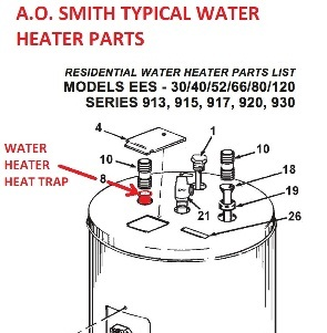 Water heater noise diagnosis de scaling water heater procedure ao smith water heater showing the location of the water heater heat trap c fandeluxe Images