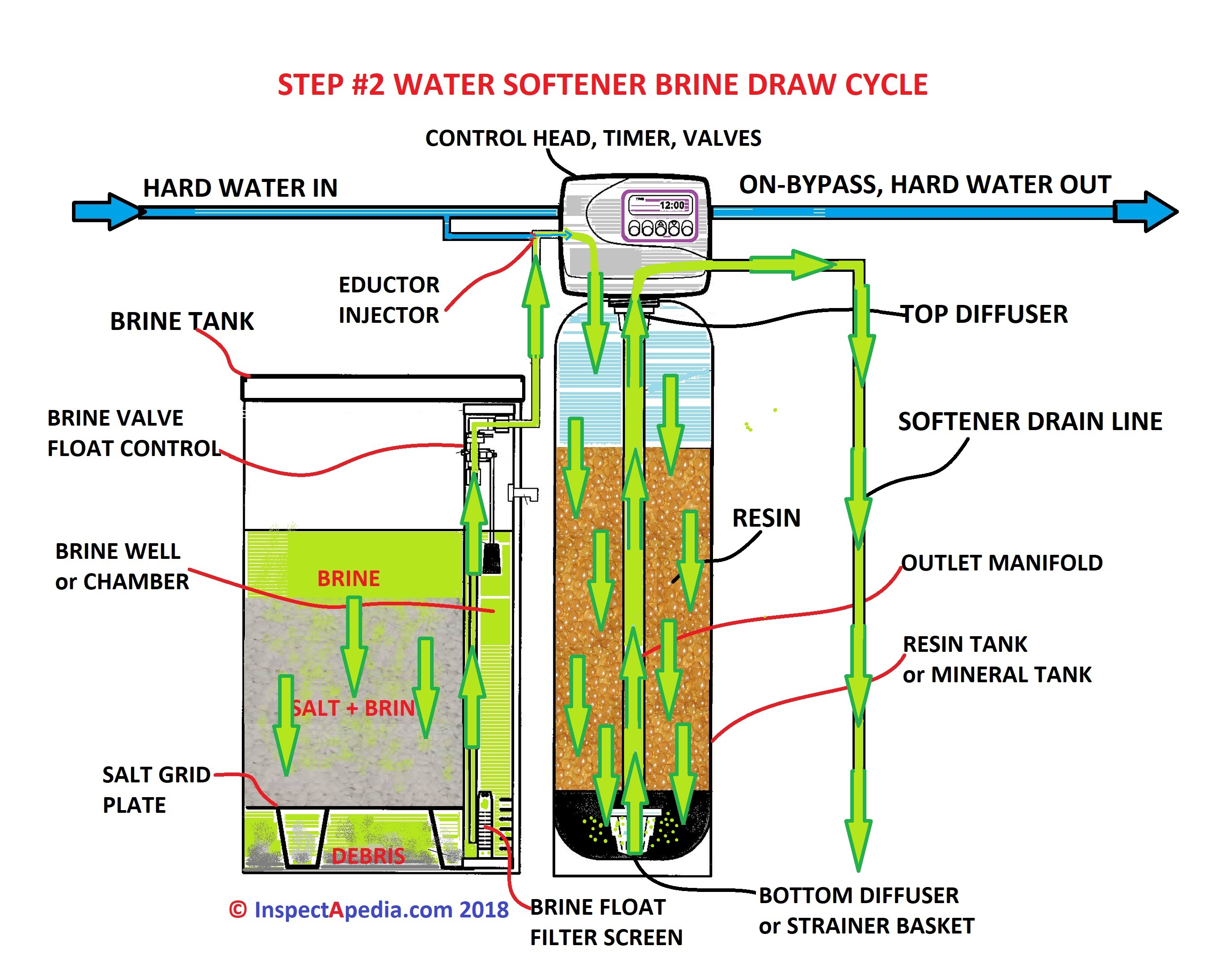 water softener wiring schematic how to replace water softener resin water softener media  how to replace water softener resin