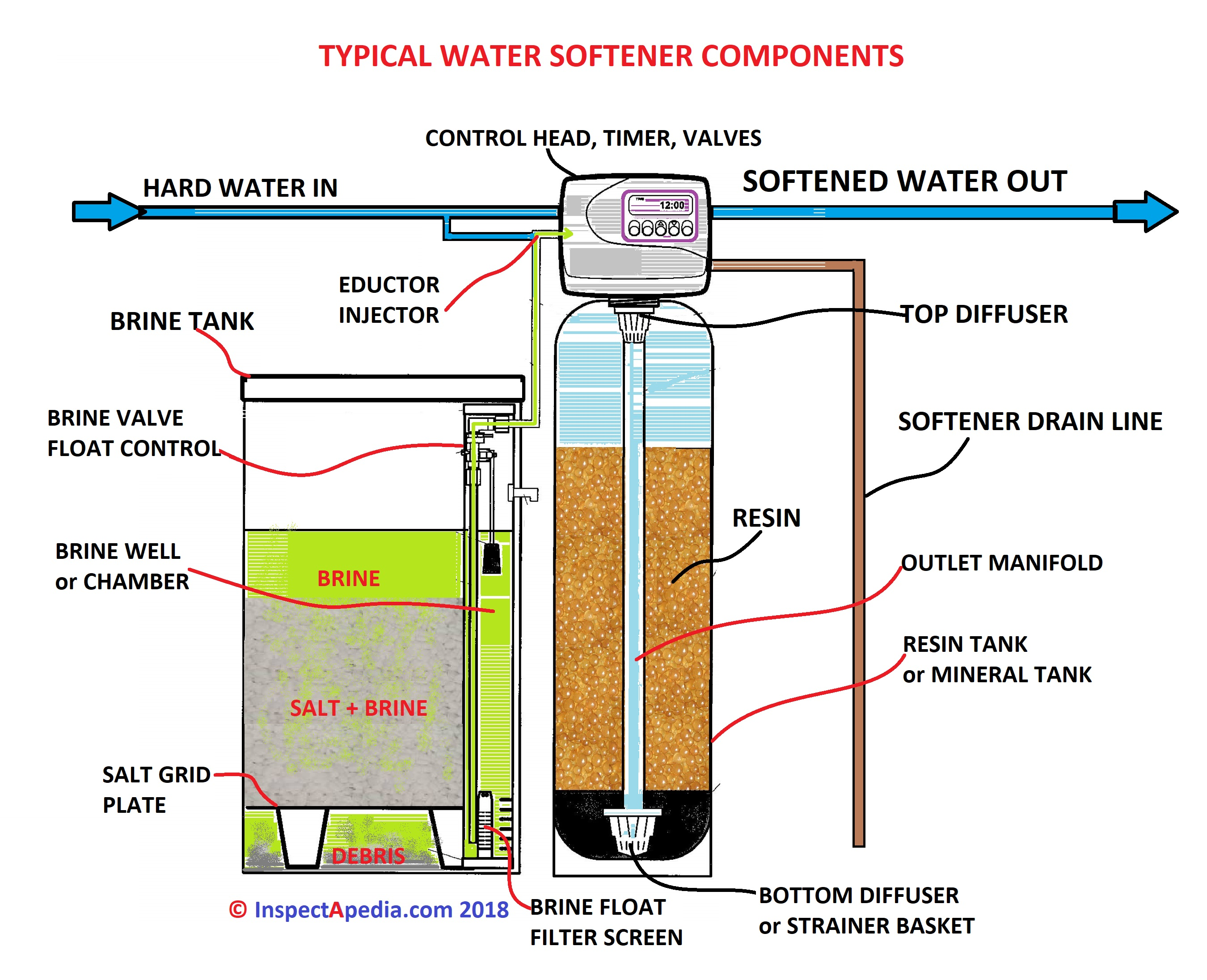 water softener operation: service cycle & regen cycle steps