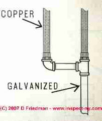 Water supply piping connection: copper to galvanize (C) Daniel Friedman