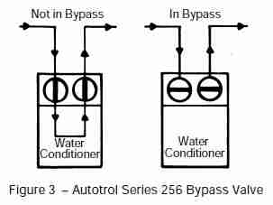 Water Softener Water Softener Leaks Bypass
