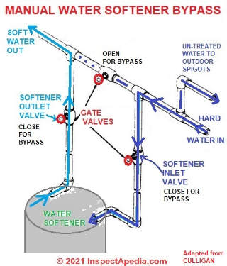 Water Softener Bypass Valve Operation Repair Guide