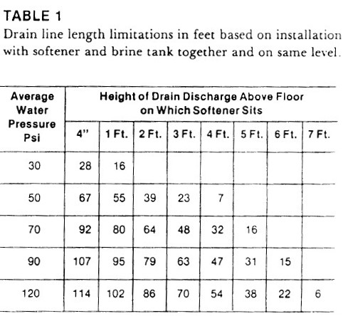 How to install turn on a water softener free water softener how where to connect the water softener drain line fandeluxe