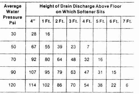 Water softener drain line length and psi - Culligan