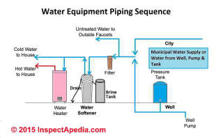 Water Softener Plumbing Supply Amp Drain