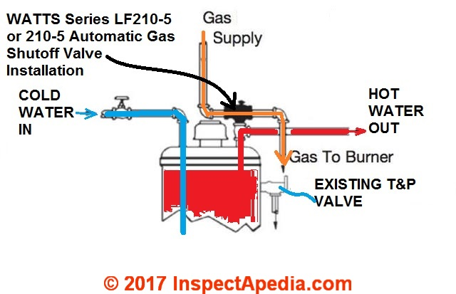 Automatic Gas Water Heater Shutoff Valves Watts 210 5