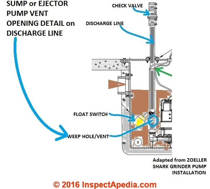 Zoeller Sump Or Sewage Pump Installation Vent Opening Details Inspectapedia Adapted From See: Lift Station Wiring Diagram Alarm At Outingpk.com