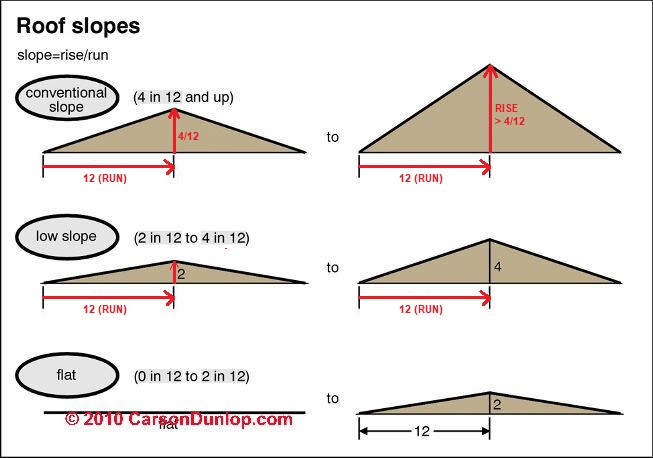 Roof slope rise run definitions how are roof rise for Standard garage roof pitch