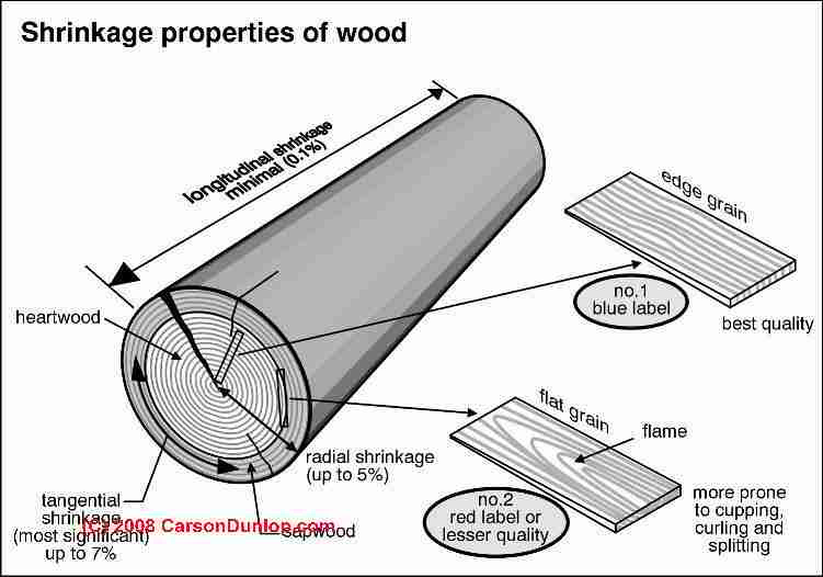 making wooden shingles
