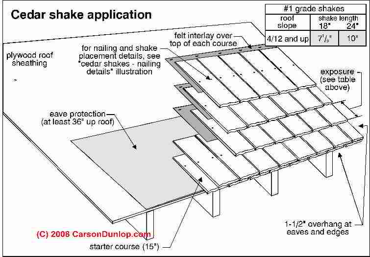 Wood Shake Roof Identification Inspection Installation