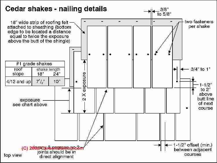 Wood Shingle Or Shake Roof Identification Inspection