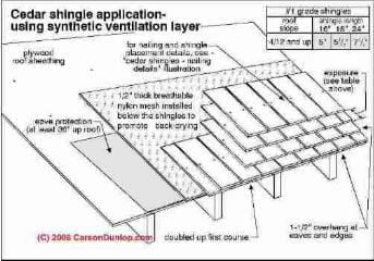 Wood Shingle Amp Wood Shake Roof Wear Signs Amp Installation